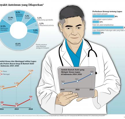Mengkaji Tentang Penyakit Lupus Serta Vaksinasi Covid-19 Lupus Foundation Of America